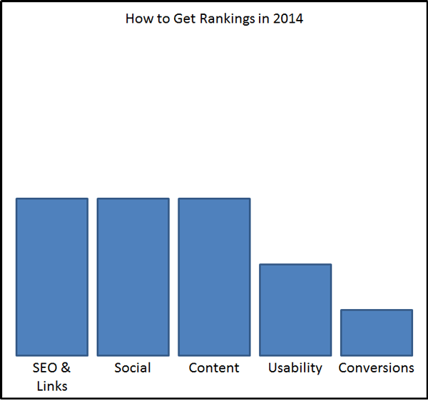 How to Get Rankings in 2014