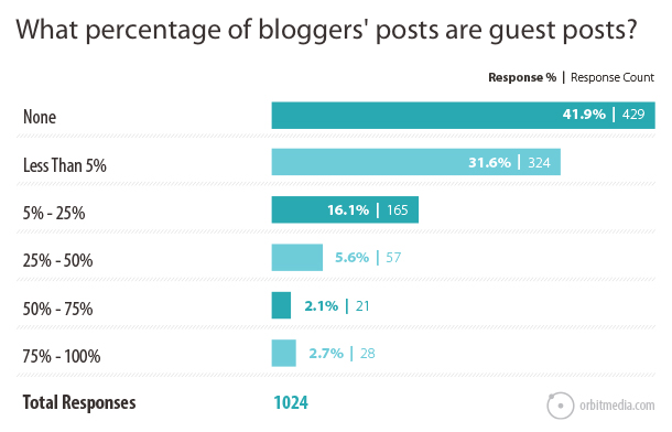 percent guest blog posts